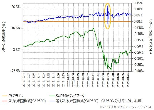 ネットトータルリターンとスリム米国株式のリターン比較グラフ