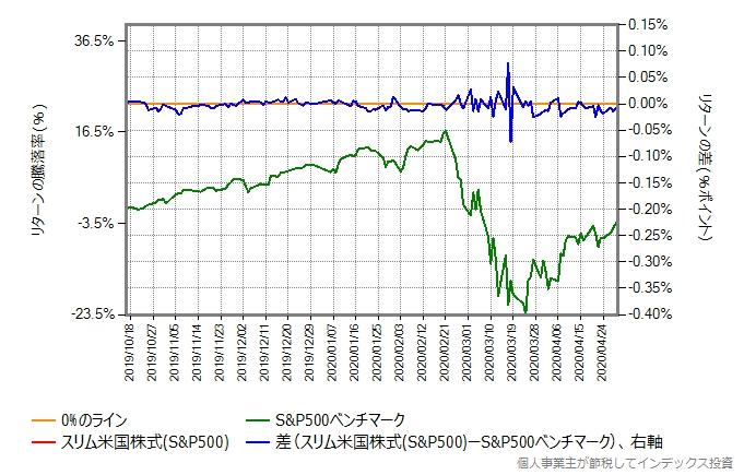 スリム米国株式のトータルコストを年率0.15%増量したものとの比較グラフ