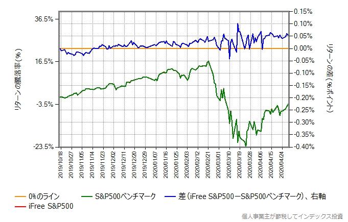 S&P500のネットトータルリターンとiFree S&P500のリターン比較グラフ