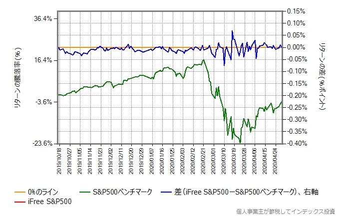 iFree S&P500のトータルコストを年率0.1%増量したものとの比較グラフ