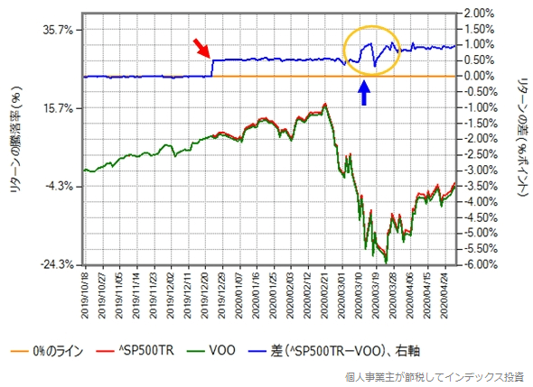S&P500トータルリターンとVOOの取引価格の比較グラフ