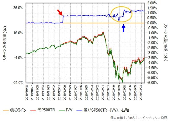 S&P500トータルリターンとIVVの取引価格の比較グラフ