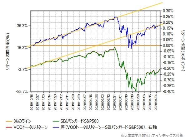 SBIバンガードS&P500とVOOトータルリターンの比較グラフに補助線を追加