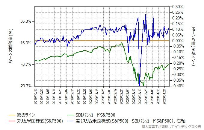 スリム米国株式とSBIバンガードS&P500の比較グラフ