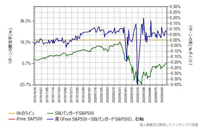 iFree S&P500とSBIバンガードS&P500の比較グラフ