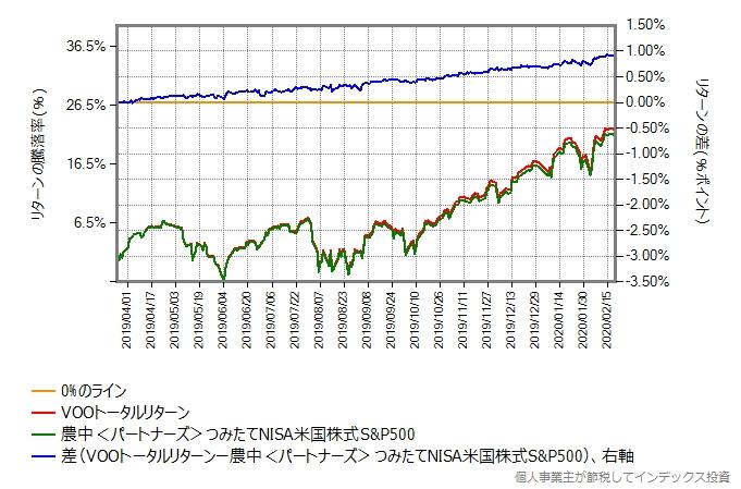 農中<パートナーズ>つみたてNISA米国株式S&P500