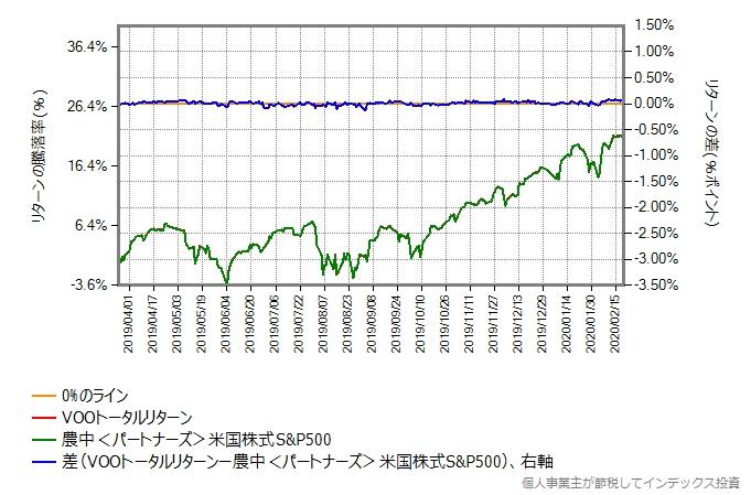 農中<パートナーズ>米国株式S&P500