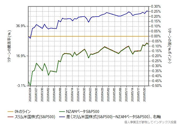 NZAMベータS&P500とスリム米国株式のリターン比較グラフ