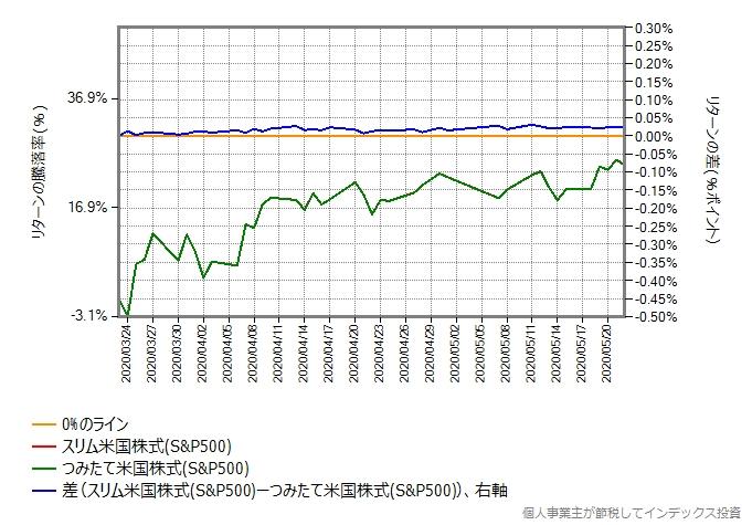 つみたて米国株式(S&P500)とスリム米国株式のリターン比較グラフ
