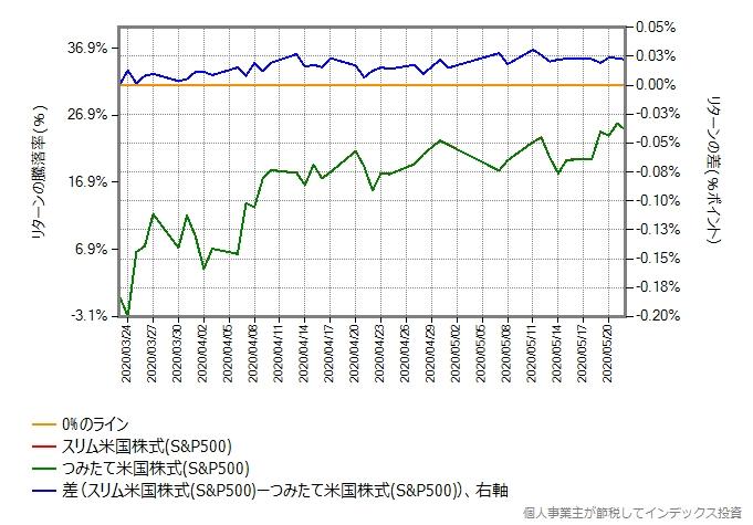 つみたて米国株式(S&P500)とスリム米国株式のリターン比較グラフ、縦軸のスケールを拡大