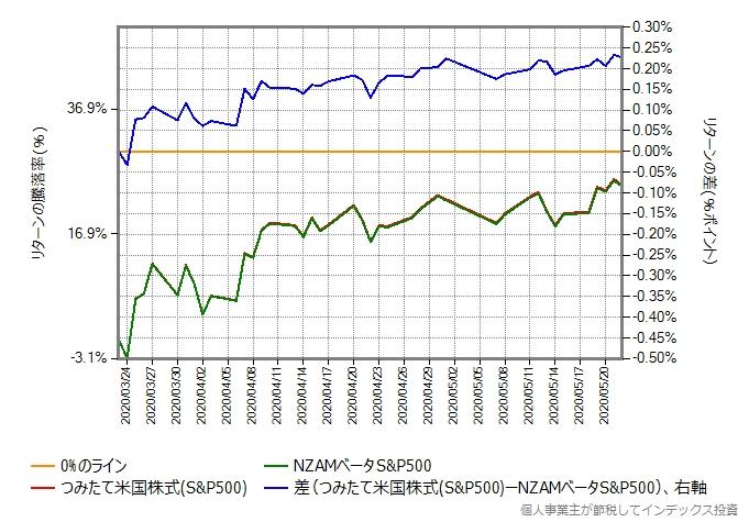 つみたて米国株式(S&P500)とNZAMベータS&P500の比較グラフ