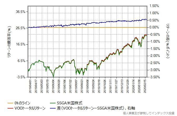 ステートストリート米国株式