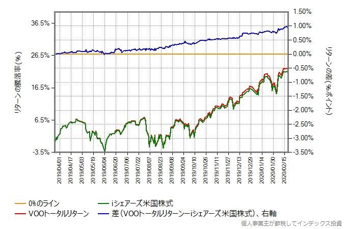 iシェアーズ米国株式インデックス