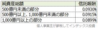 スリム先進国株式の受益者還元型信託報酬制度の表