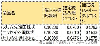 ニッセイ外国株式、スリム先進国株式、たわら先進国株式のトータルコスト比較表