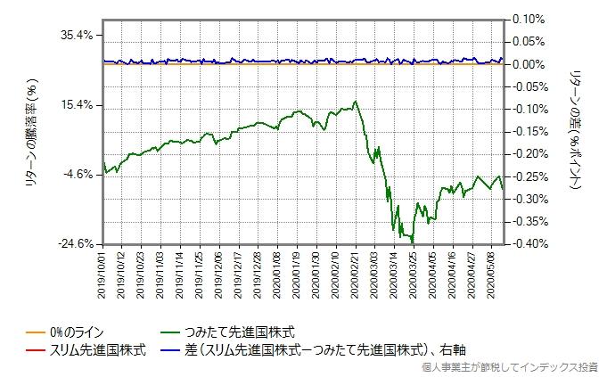 運用コストを年率0.11%ポイント増量したスリム先進国株式とつみたて先進国株式のリターン比較グラフ