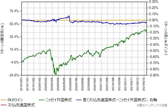スリム先進国株式とニッセイ外国株式のリターン比較グラフ