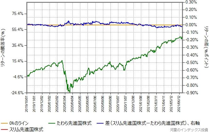 スリム先進国株式とたわら先進国株式のリターン比較グラフ