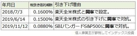 スリム米国株式(S&P500)の信託報酬引き下げ履歴表
