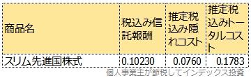 スリム先進国株式のトータルコスト表