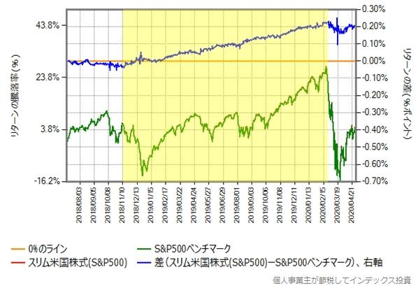 スリム米国株式の設定日から、2020年4月30日までの、スリム米国株式とベンチマークのリターン比較グラフ
