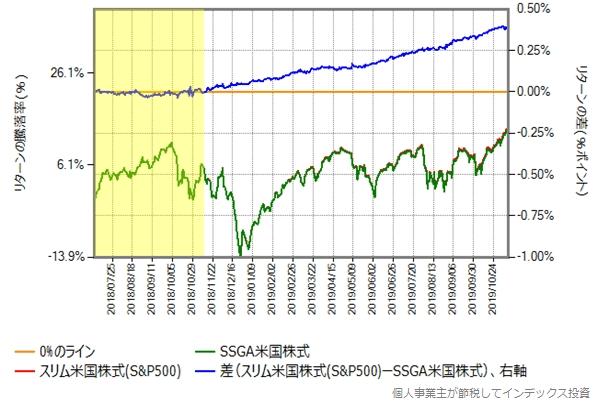 スリム米国株式とステートストリート米国株式とのリターン比較グラフ