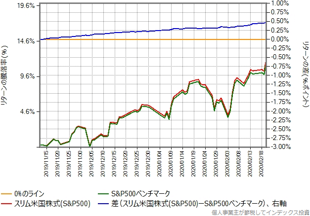 株価暴落開始直前の2月20日までを切り出したグラフ
