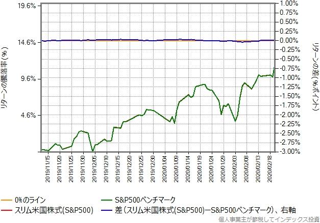 スリム米国株式(S&P500)の運用コストを年率1.5%ポイント増量したものとの比較グラフ