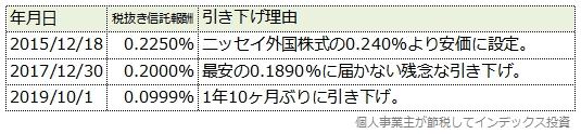 たわら先進国株式の信託報酬引き下げ履歴表