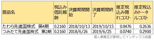 たわら先進国株式とつみたて先進国株式の運用報告書から計算した、過去のトータルコスト表