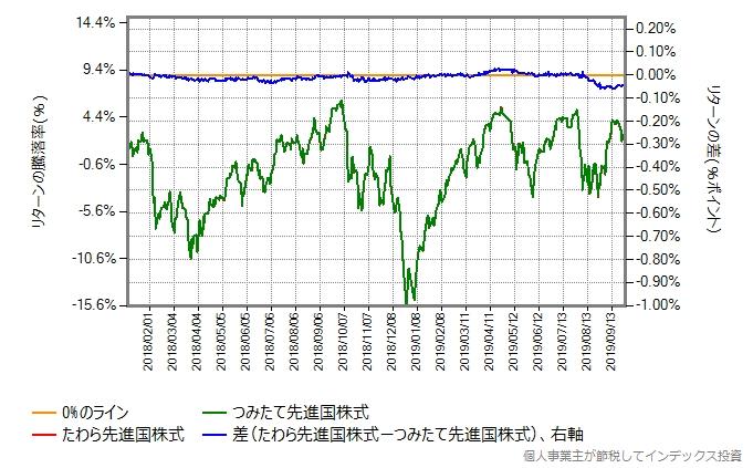 2018年1月4日から2019年9月30日までの、たわら先進国株式とつみたて先進国株式のリターン比較グラフ