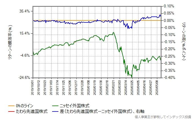 たわら先進国株式とニッセイ外国株式のリターン比較グラフ