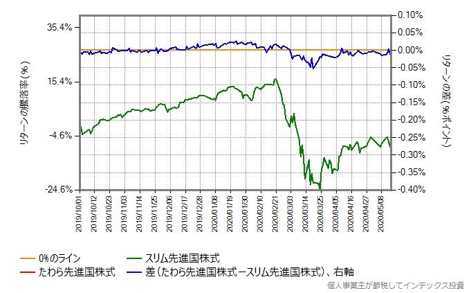 たわら先進国株式とスリム先進国株式のリターン比較グラフ