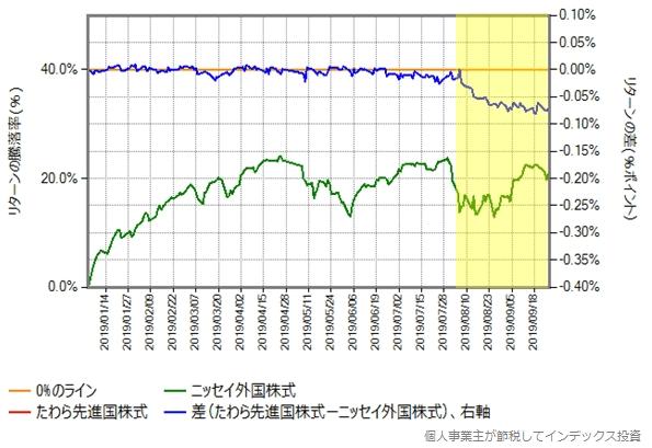 たわら先進国株式とニッセイ外国株式のリターン比較グラフ、2019年年初から9月末まで