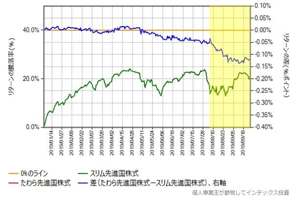 たわら先進国株式とスリム先進国株式のリターン比較グラフ、2019年年初から9月末まで