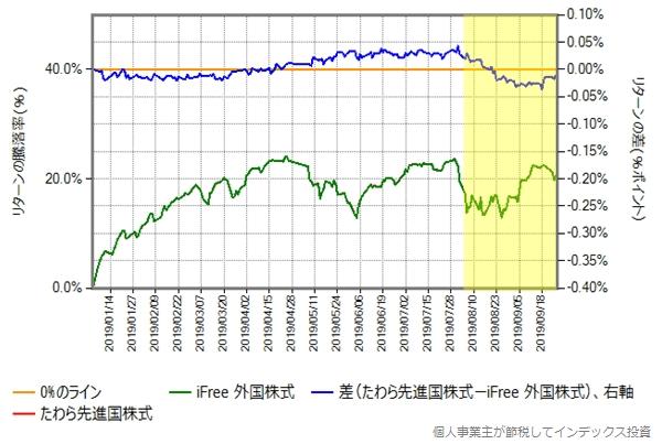 たわら先進国株式とiFree 外国株式のリターン比較グラフ、2019年年初から9月末まで