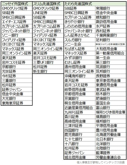 ニッセイ外国株式、スリム先進国株式、たわら先進国株式の販社一覧表