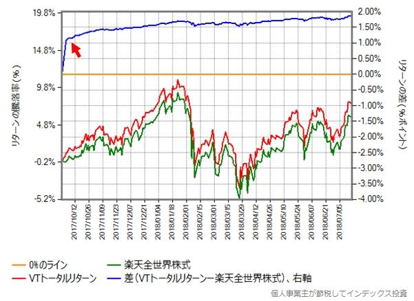 2017年9月29日から2018年7月17日(第一期決算期間)における楽天全世界株式とVTトータルリターンの比較グラフ