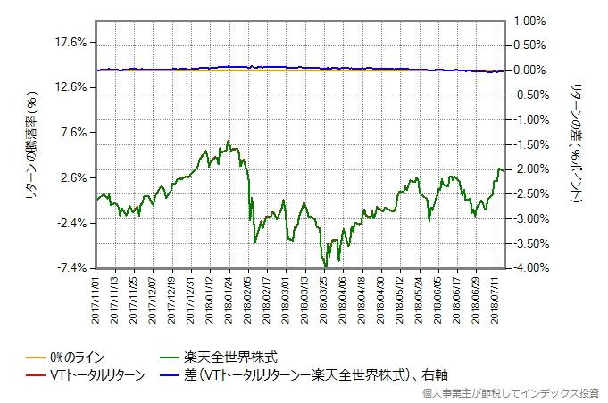 VTトータルリターンの運用コストを年率0.58%ポイント増量したものとの比較グラフ