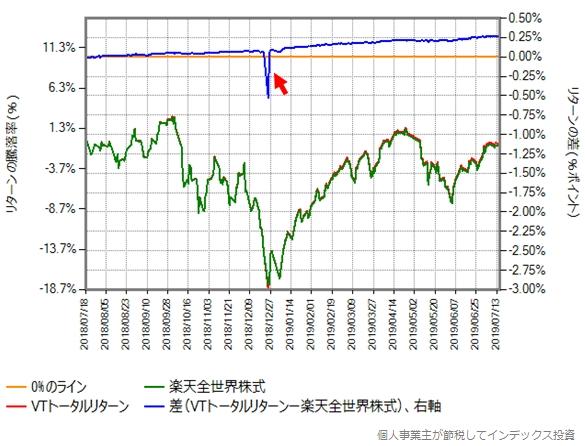 2018年7月18日から2019年7月16日(第二期決算期間)における楽天全世界株式とVTトータルリターンの比較グラフ