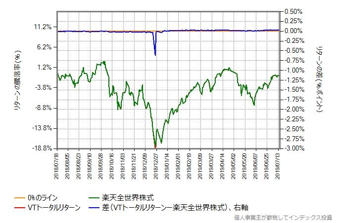 VTトータルリターンの運用コストを年率0.25%ポイント増量したものとの比較グラフ
