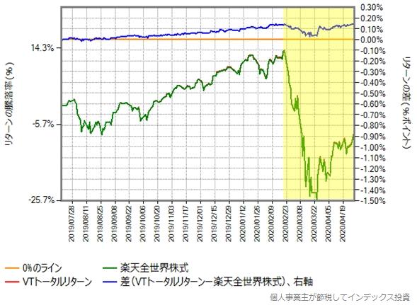 第三期決算期間が開始した2019年7月17日から2020年4月30日までの、楽天全世界株式とVTトータルリターンの比較グラフ