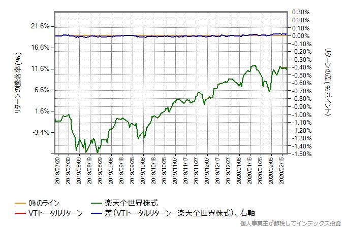VTトータルリターンの運用コストを年率018%ポイント増量したものとの比較グラフ
