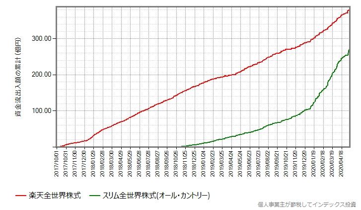 楽天全世界株式の設定来の資金流出入額の累計の推移グラフ