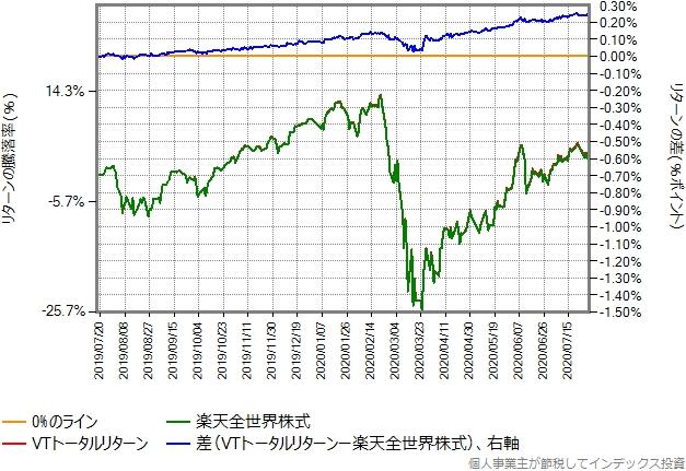 2019年7月17日から2020年7月31日までの、楽天全世界株式とVTトータルリターンの比較グラフ