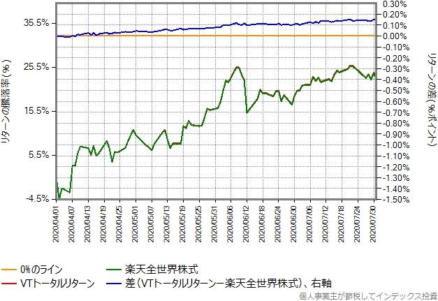 2020年4月1日から7月31日を切り出したグラフ