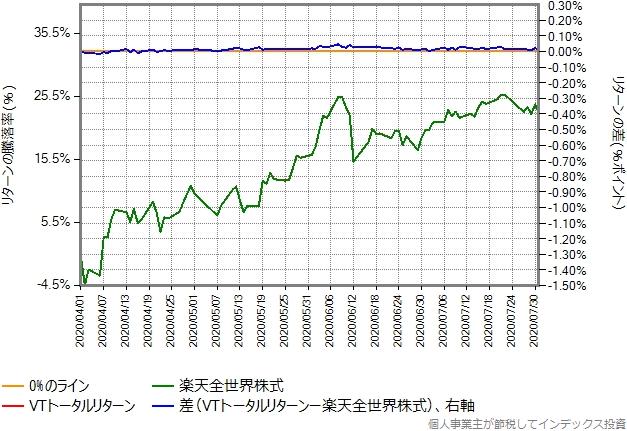 VTトータルリターンの運用コストを年率0.32%ポイント増量したものとの比較グラフ