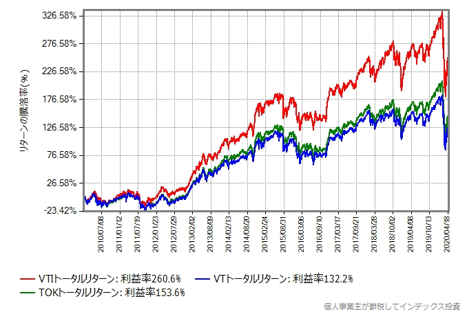 2010年から比較したグラフ