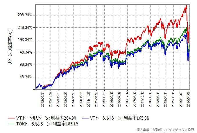 2012年から比較したグラフ