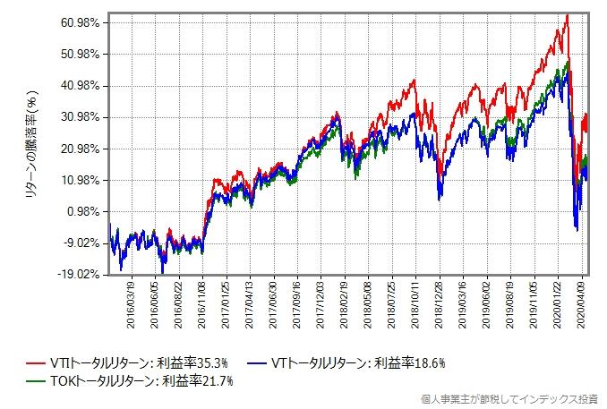 2016年から比較したグラフ